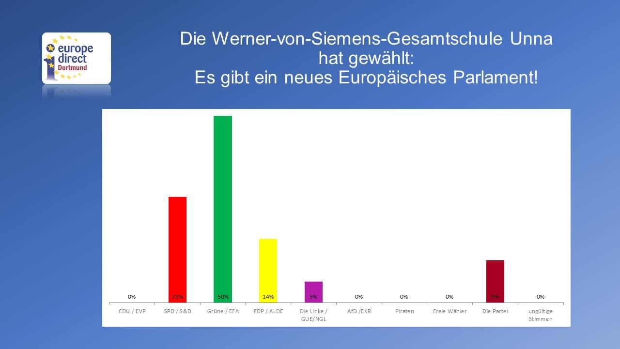 19_05_06 Wahlergebnis