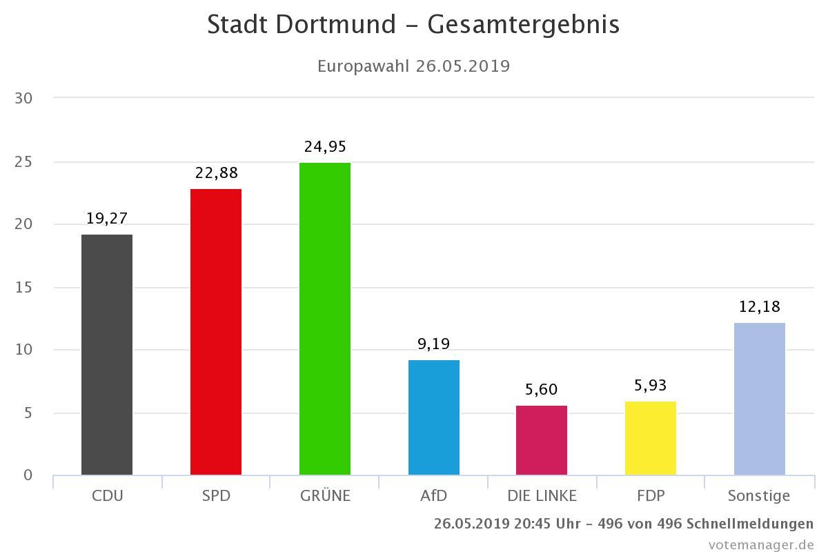 2019_05_27 Europawahl Dortmund