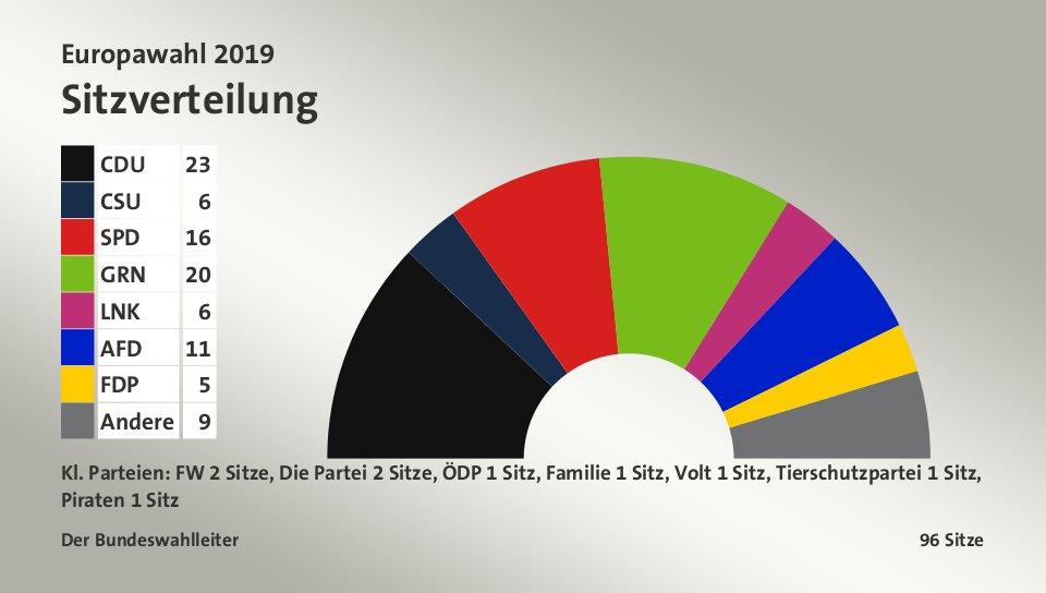 2019_05_27 Europawahl Sitzverteilung